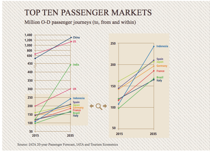 Top Ten Passenger Markets.png