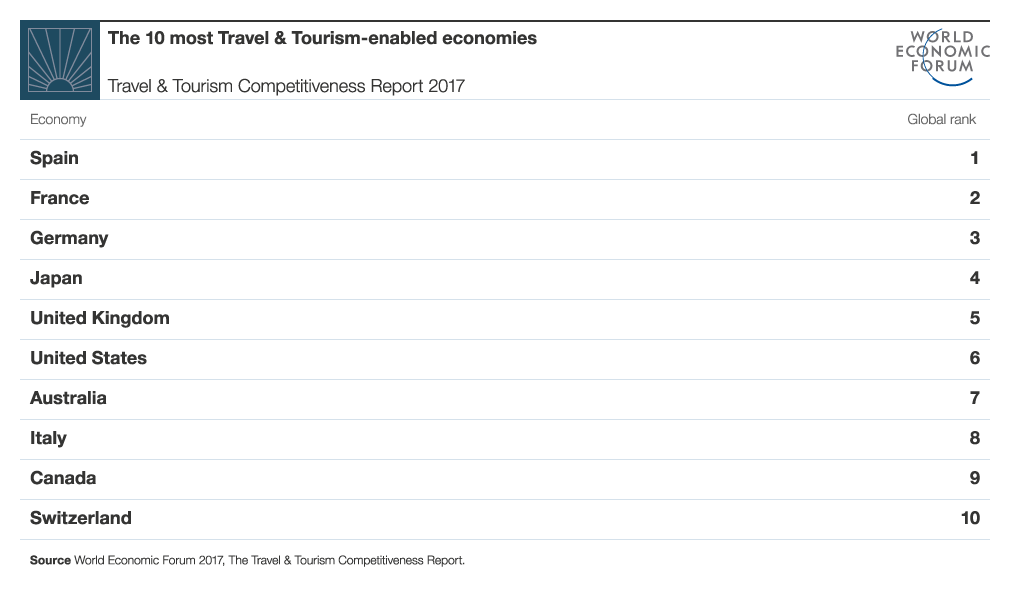 WEF tourism and competitiveness report 2017_1.png