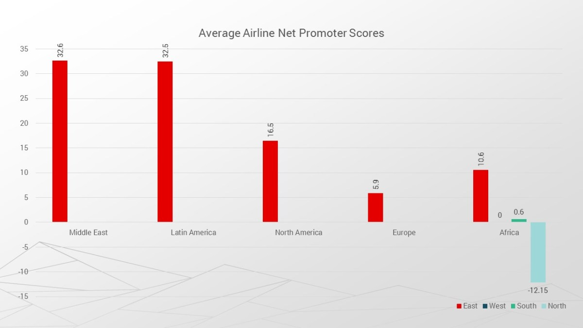 East African Airlines chart