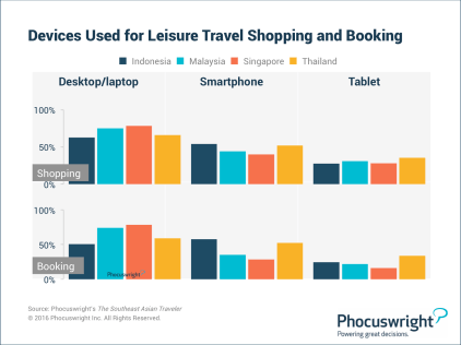 Devices Used for Leisure Travel Shopping and Booking in Southeast Asia