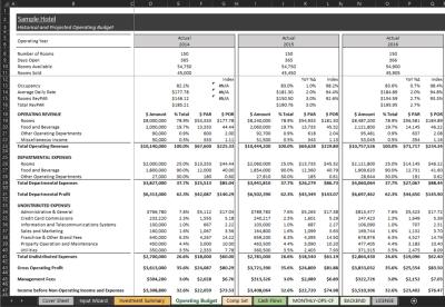 Operating Budget Output