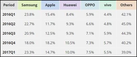 Smartphone Company Market Share