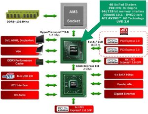 AMD 890GX SB850 Chipset Debut: Phenom II X6 Ready