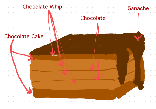 Devastating Chocolate lasagna composition