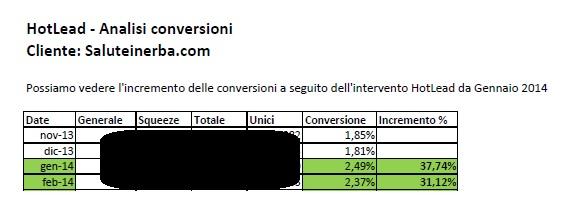 Aumento delle conversioni per aumentare le vendite dell'e-commerce