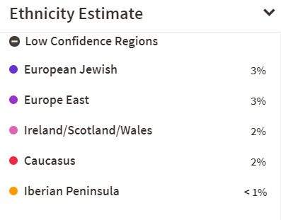 ancestry low confidence