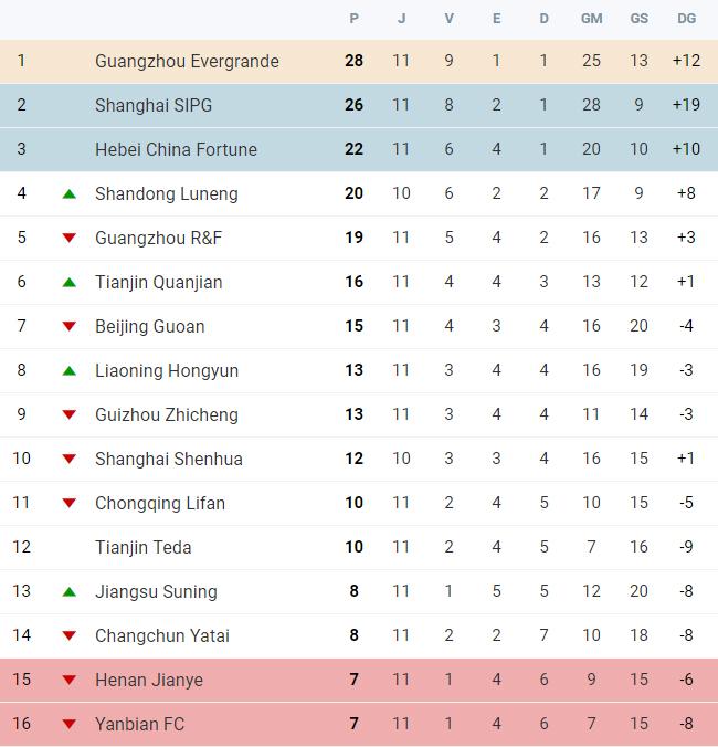 Superliga Chinesa
