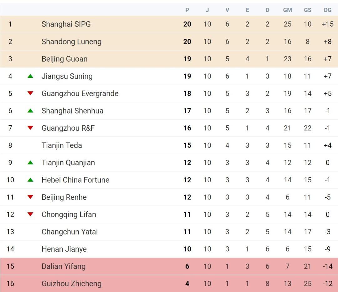 Super Liga Chinesa Jornada 10