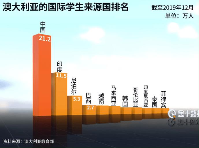 关闭7个月后,澳大利亚敞开国门欢迎中国游客!但不包括美国