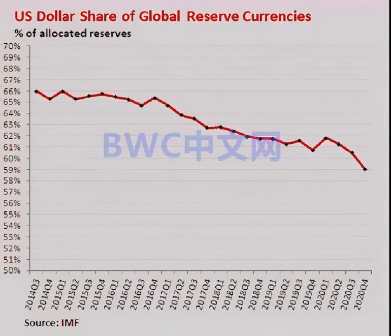 基辛格:若美国倒下谁也别好过,53国去美元化,1250吨黄金运出美国
