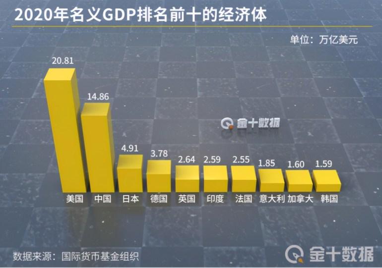 全球10大经济体一季度GDP!美国2次修正,印度疫情下排名上升