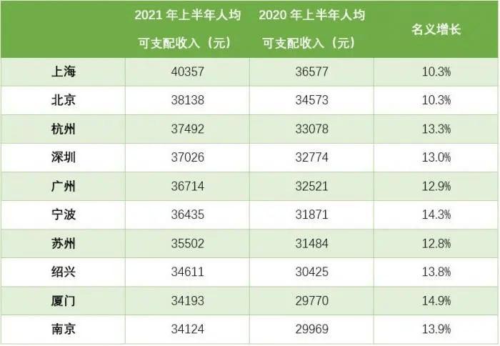 中国GDP稳坐全球第二宝座,那14亿人口中,多少人工资能到5000?