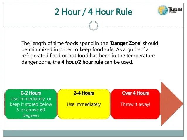 Identifying Food Hazard -