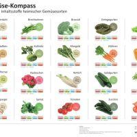 NDR: Obst und Gemüse mit Perchlorat kontaminiert