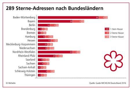 Guide Michelin Deutschland 2016 - Sternerestaurants nach Orten