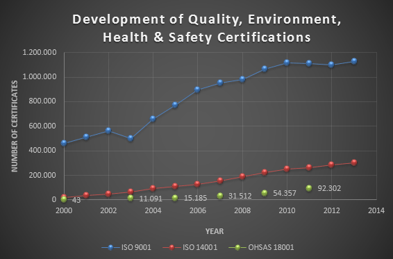 Quality-, Environment-, Health & Safety Standards