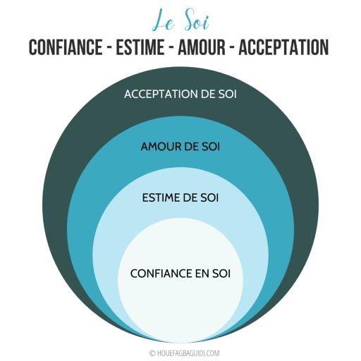Confiance en Soi, Estime de Soi, Amour de Soi et Acceptation de Soi - Quelle différence ? - E048 2