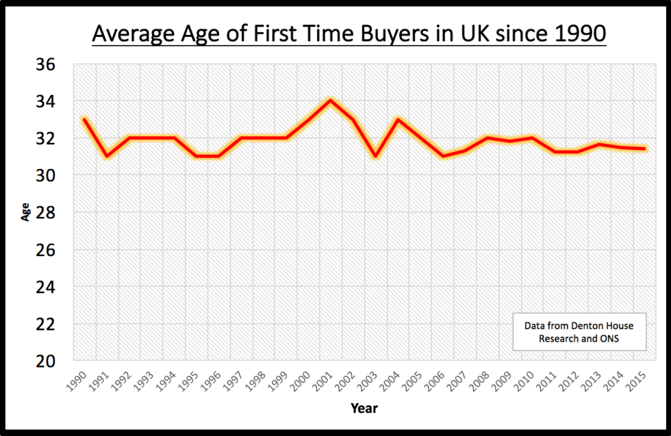 171 - fixed Graph showing Average Age of First time buyers
