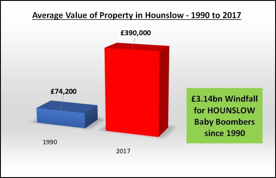graph_hounslow_value_1990_2017