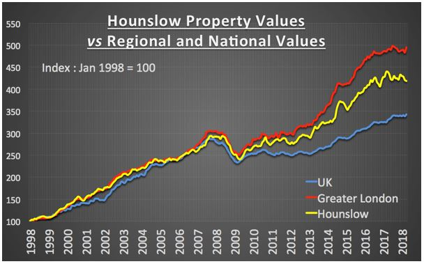 Hounslow Property Market – How Does It Compare Historically to the