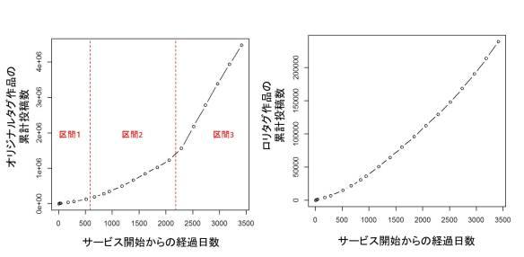 タグ作品の比較