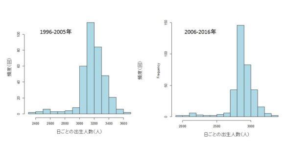 過去10年間と最近10年間のヒストグラム