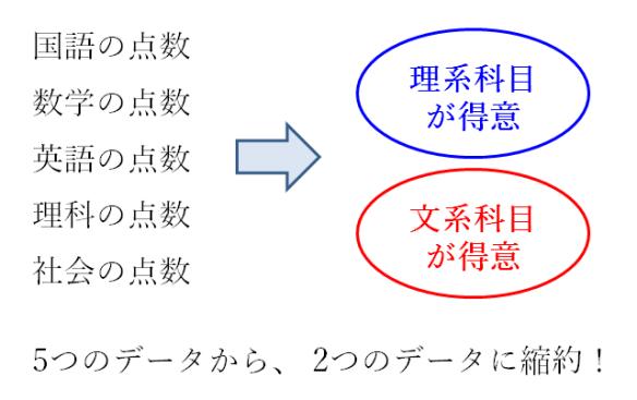 主成分分析の内容