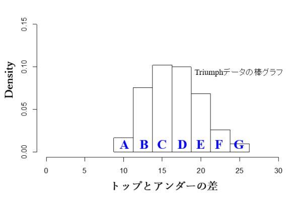 Triumphデータの棒グラフ