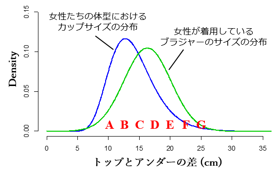 2つの分布の比較