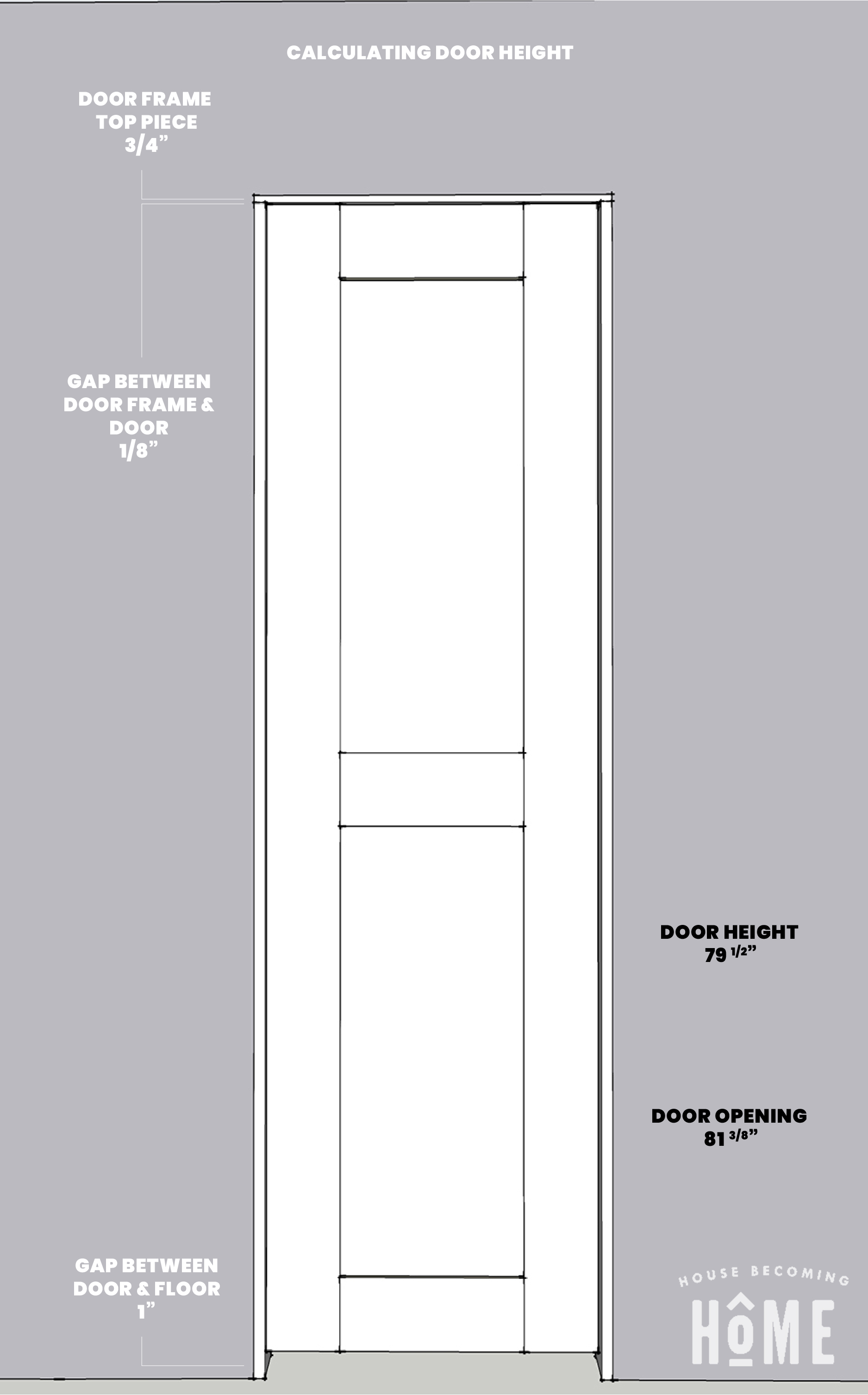 DIY Shaker Style Door Height Measurements