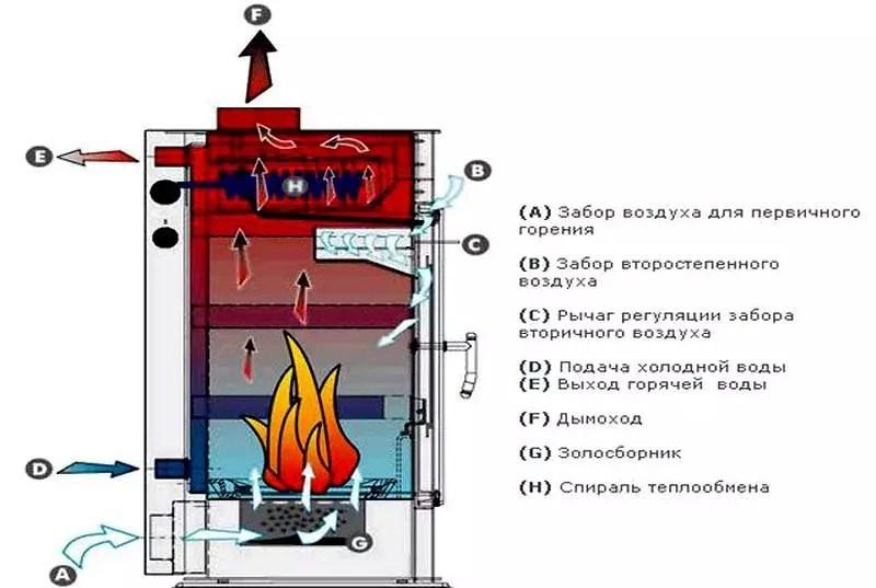 az olajkemence tartálya bekapcsol gma társkereső tippeket