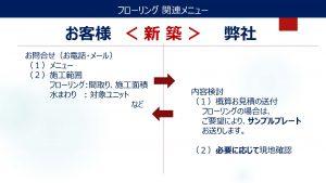 新築の検討プロセス