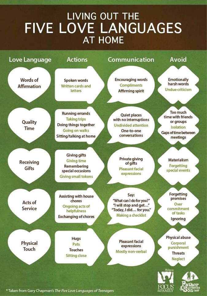 unlock your family's love language living out the 5 love languages at home