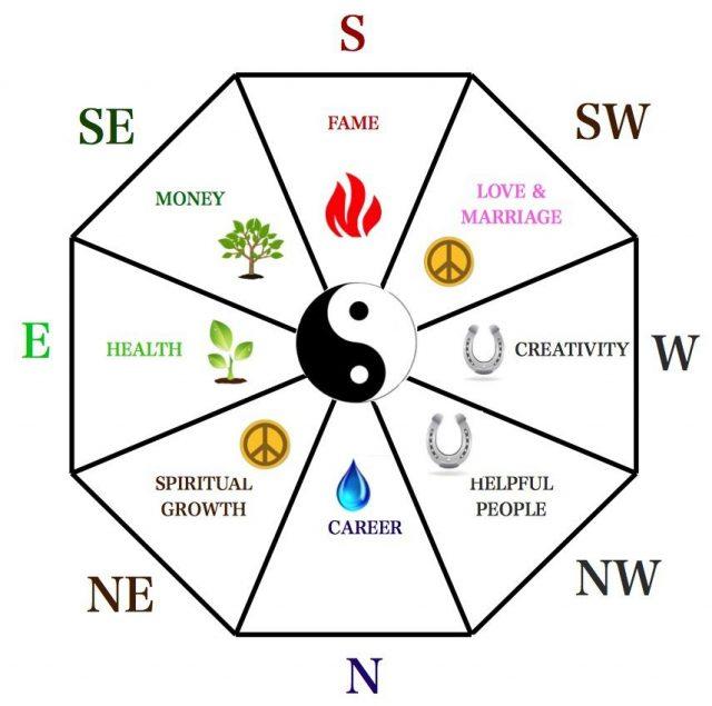 Bagua   FengShui   Energy Map
