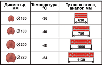 топлоизолация на дървени къщи