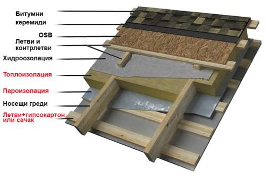 Покрив на дървена къща от битумни керемиди