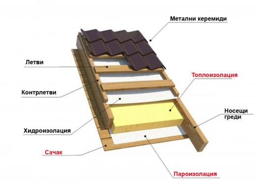 Покрив на дървена къща от метални керемиди