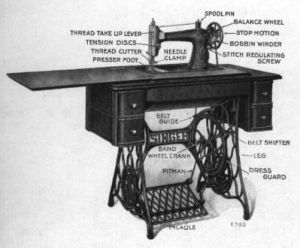 A black and white photo of a Treadle sewing machine with table and foot plate included. Main parts of the machine are labelled; treadle, balance wheel, belt shifter and dress guard.