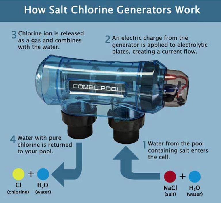 How a salt water generator works