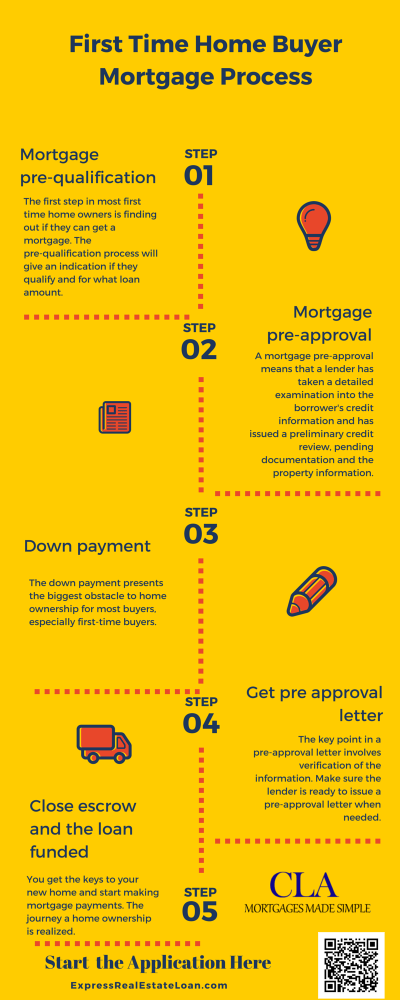 » First time homebuyer infographic