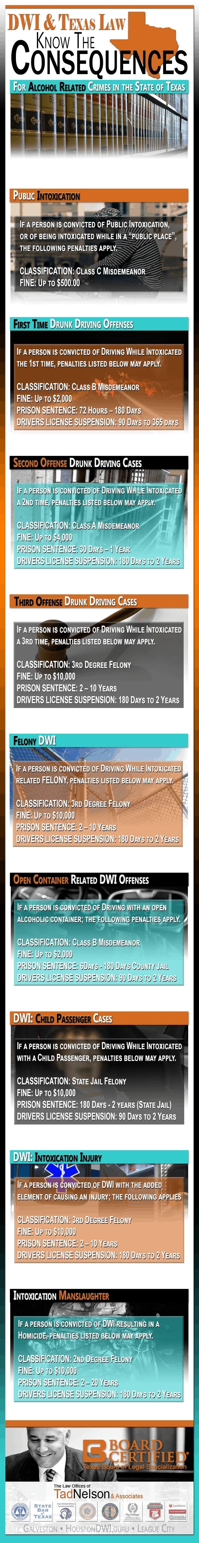 Texas DWI Penalties