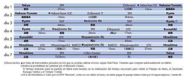 Itinerario en tren para visitar lo mejor de Japón en 7 días