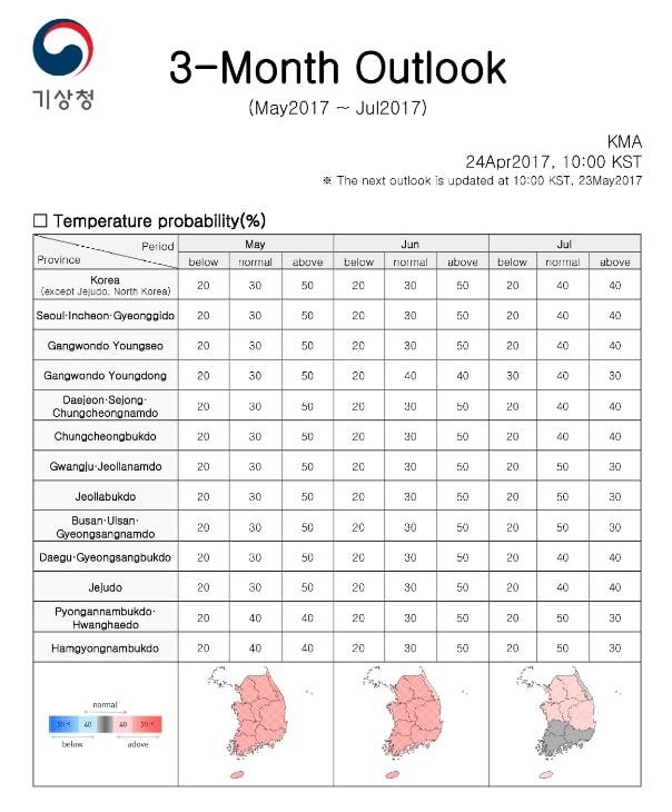 Clima de Corea del Sur: Verano (de Junio a Agosto)
