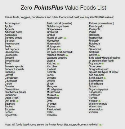 Zero Point Food List!