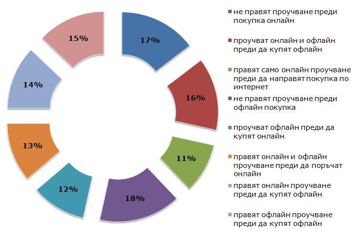 Поведение на потребителя преди покипка в България