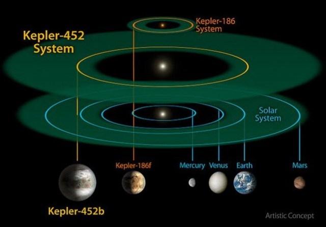 earth like planets