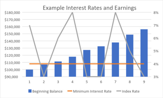 Image Result For Fixed Index Annuity