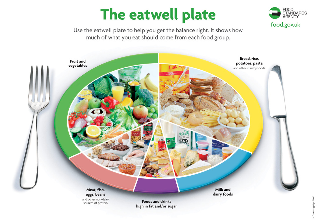 Portion Sizes For Main Food Groups