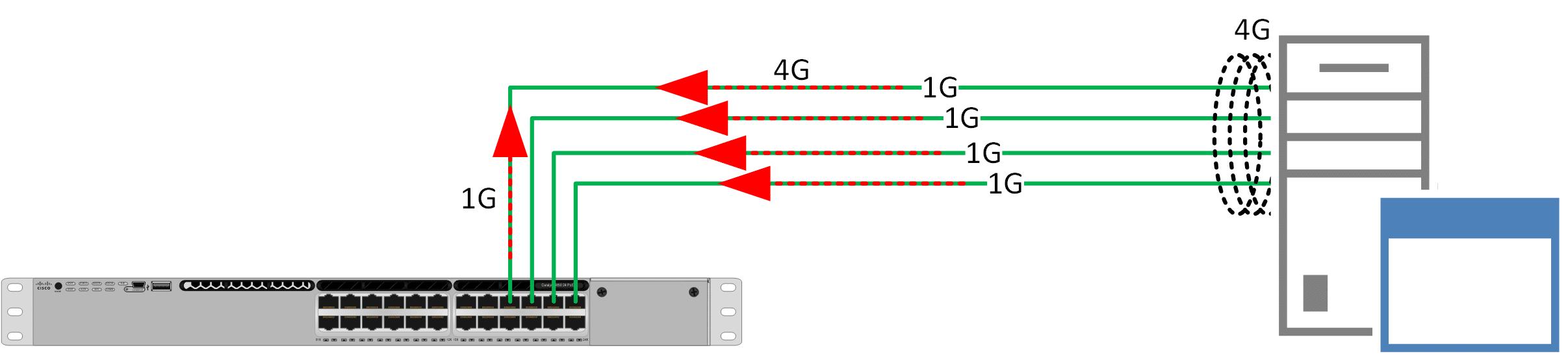 Link Aggregation - LACP Protocol