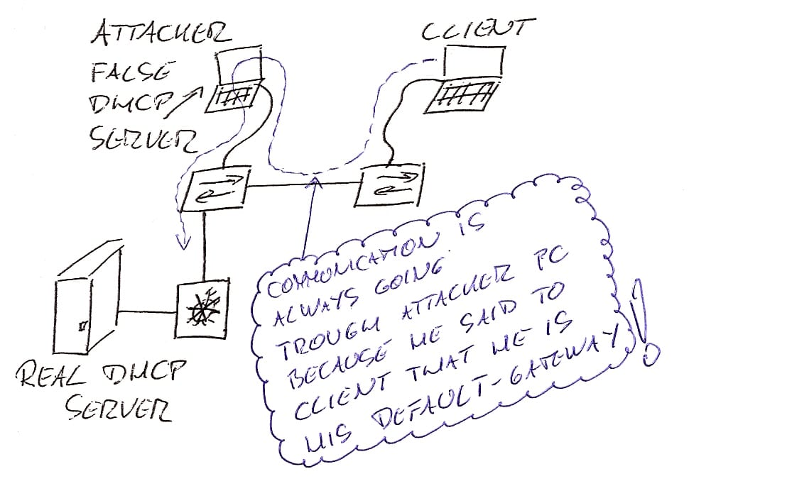 Prevent DHCP Server Spoofing by using DHCP snooping